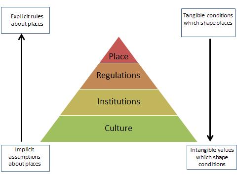 PyramidPlace
