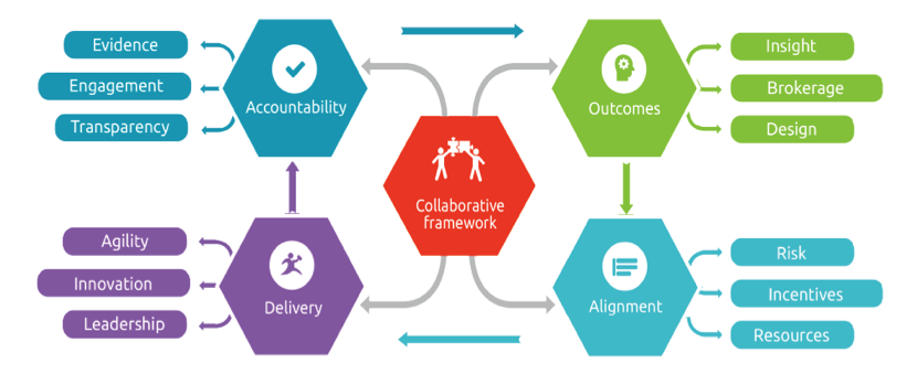 Collaborative_Framework