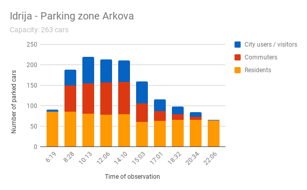 Graph 1_Parking beat analysis – Arkova street