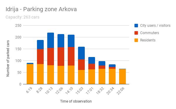 Graph 1_Parking beat analysis – Arkova street