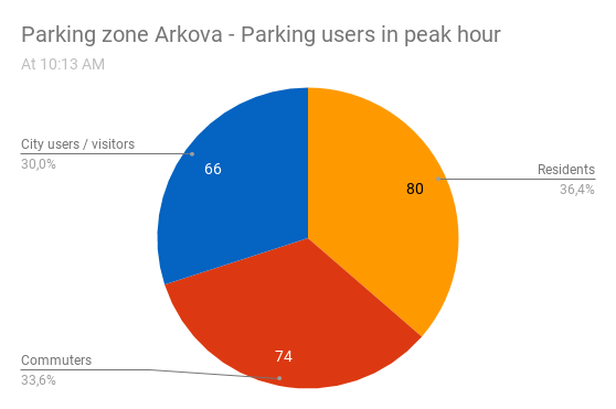 Graph 2_Parking-Beat-Idrija-rush-hour