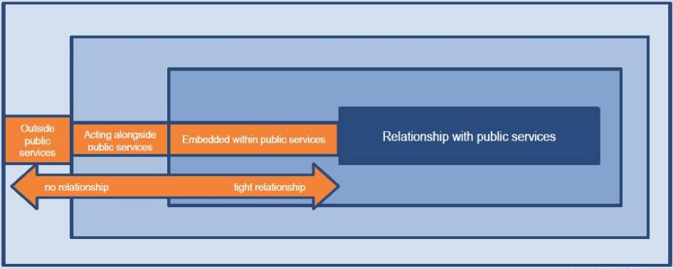 Relationship_Public_Services